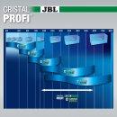 JBL CristalProfi e1502 greenline Außenfilter bis 600 L