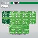 JBL CristalProfi e402 greenline Außenfilter bis 120 liter