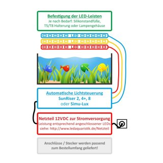 LED Dimmsteuerung & Tagessimulation